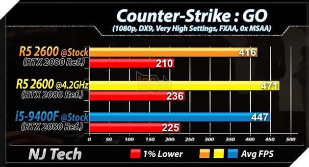 Ryzen 5 2600 vs Core i5 9400F - CPU tầm trung nào cho hệ thống chiến game của bạn? 28
