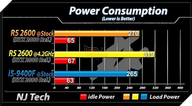 Ryzen 5 2600 vs Core i4 9400F chênh lệch không nhiều về điện năng tiêu thụ trừ khi bạn OC. Nguồn: njtech.
