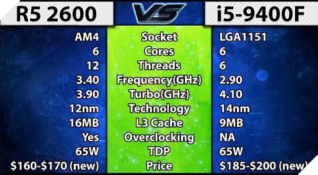 AMD Ryzen 5 2600 vs Intel Core i5 9400F benchmark game