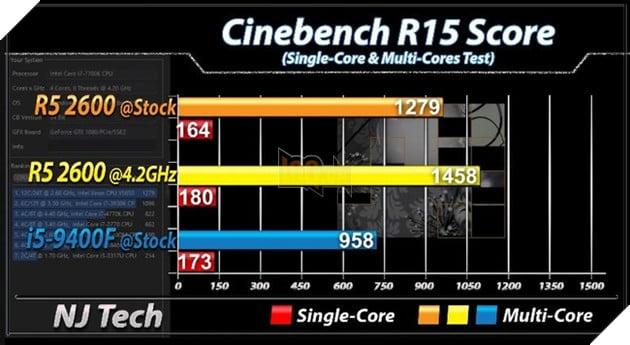 Ryzen 5 2600 vs Core i4 9400F chênh lệch khá tại bài test Cinebench R15. Nguồn: njtech.