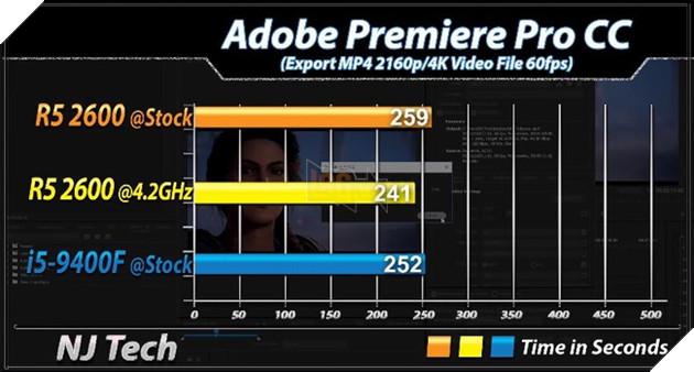 Ryzen 5 2600 vs Core i4 9400F chênh lệch không quá đáng kể khi render Premiere. Nguồn: njtech.