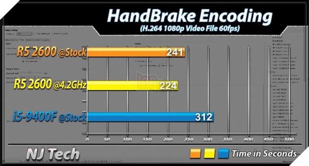 Ryzen 5 2600 vs Core i4 9400F lại chênh lệch lớn khi render video Full HD Handbrake Encoding. Nguồn: njtech.