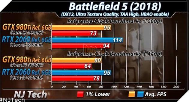 Benchmark RTX 2060 vs GTX 980 Ti trên tựa game Battlefield 5. Nguồn: njtech.