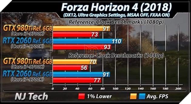 Benchmark RTX 2060 vs GTX 980 Ti trên tựa game Forza Horizon 4. Nguồn: njtech.