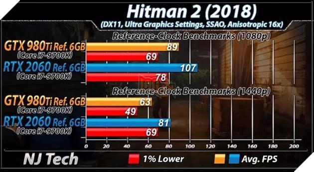 Benchmark RTX 2060 vs GTX 980 Ti trên tựa game Hitman 2. Nguồn: njtech.