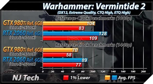 Benchmark RTX 2060 vs GTX 980 Ti trên tựa game Warhammer: Vermintide 2. Nguồn: njtech.