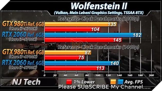 Benchmark RTX 2060 vs GTX 980 Ti trên tựa game Wolfenstein II. Nguồn: njtech.