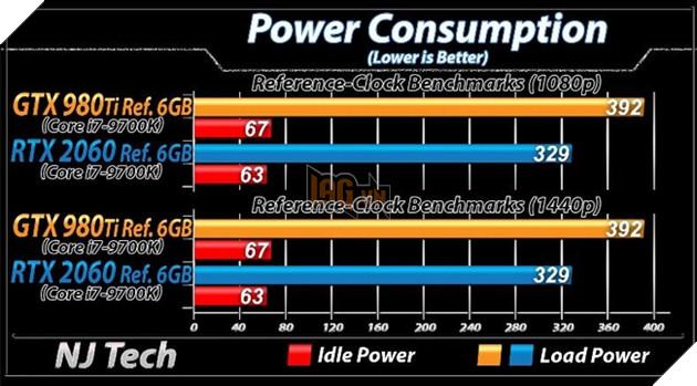 RTX 2060 vs GTX 980 Ti so sánh về điện năng tiêu thụ. Nguồn: njtech.