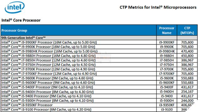 Intel ra mắt CPU Core i9 9980HK 8 nhân 16 luồng, giờ thì laptop gaming mạnh chẳng kém gì máy bàn - Ảnh 2.