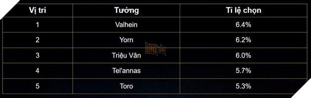 Liên Quân Mobile: Bảng xếp hạng cuối tháng 2 - Trợ thủ và Xạ thủ cùng nhau thống trị 7