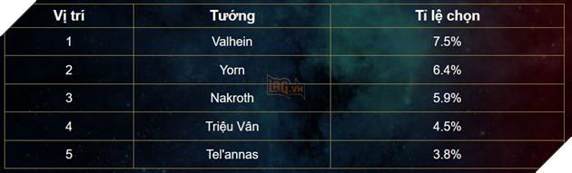 Liên Quân Mobile: Bảng xếp hạng cuối tháng 2 - Trợ thủ và Xạ thủ cùng nhau thống trị 3
