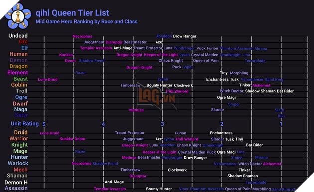 Dota 2 Auto Chess - Danh sách những vị tướng mạnh nhất do chính kỳ thủ Rank Queen bình chọn 3