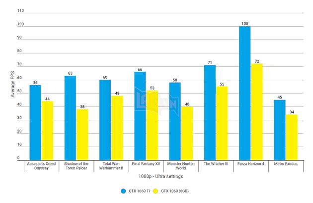 GeForce GTX 1660 Ti vsGeForce GTX 1060: so sánh độ phân giải trên các game khó khăn nhất  2