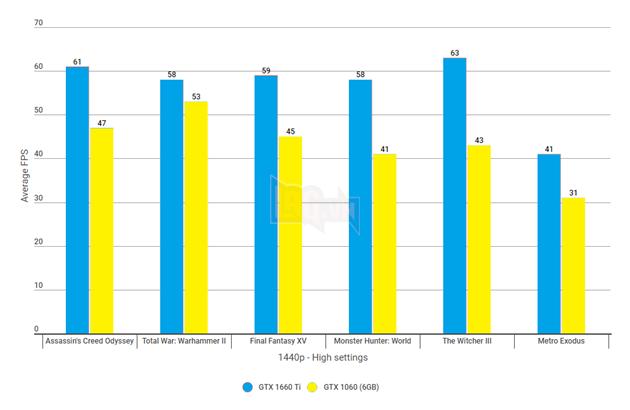 GeForce GTX 1660 Ti vsGeForce GTX 1060: so sánh độ phân giải trên các game khó khăn nhất  4