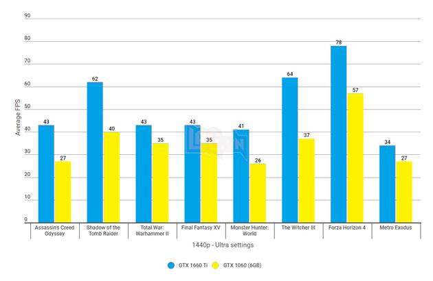 GeForce GTX 1660 Ti vsGeForce GTX 1060: so sánh độ phân giải trên các game khó khăn nhất  3