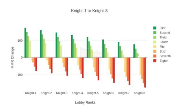 Dota Auto Chess: Hướng dẫn cách tính MMR của hệ thống và xếp rank cho game thủ 3