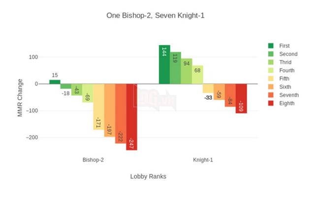 Dota Auto Chess: Hướng dẫn cách tính MMR của hệ thống và xếp rank cho game thủ 2