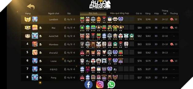 Auto Chess Mobile: Hướng dẫn đội hình Beast Warrior Rank Queen dễ ghép cho Tân Thủ 3