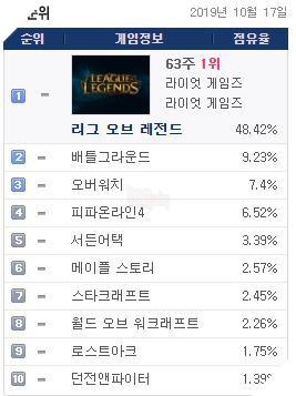 Sau 10 năm thì LMHT vẫn là tựa game phổ biến và được chơi nhiều nhất Hàn Quốc 2