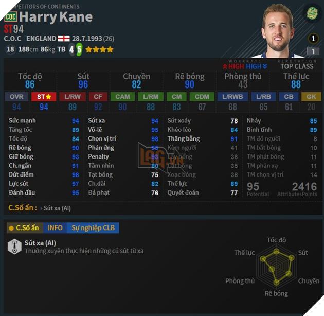 Top 5 cầu thủ hot nhất trong mùa COC của FIFA Online 4 6