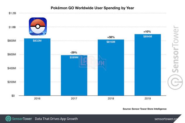 Người chơi Pokemon GO giúp tựa game mang về doanh thu cao nhất trong 4 năm qua 2