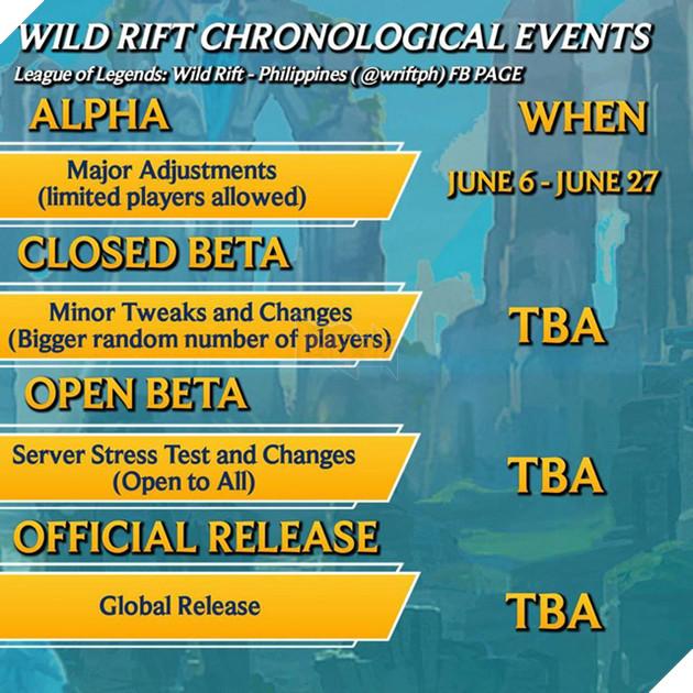 Riot thông báo lộ trình phát hành chính thức LMHT: Tốc Chiến sau Alpha Test, game thủ Việt sẽ sớm có cơ hội? - Ảnh 2.