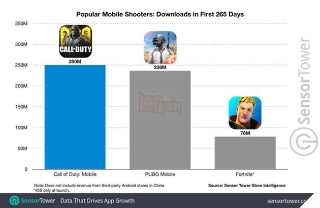 """Tựa game từng bị game thủ nói """"nhái Lửa Chùa"""" vừa lập nên kỷ lục, vượt qua cả PUBG Mobile lẫn Fortnite - Ảnh 3."""
