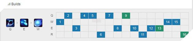 Giải mã Nunu đường giữa lên Sách Chiêu Hồn - Lối chơi cực mạnh khiến Faker cũng phải nghiền - Ảnh 8.