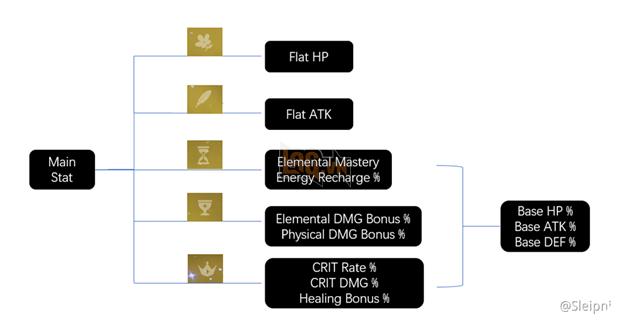 Genshin Impact - Hướng dẫn dùng Di Vật và các bộ Di Vật mà bạn cần biết 2
