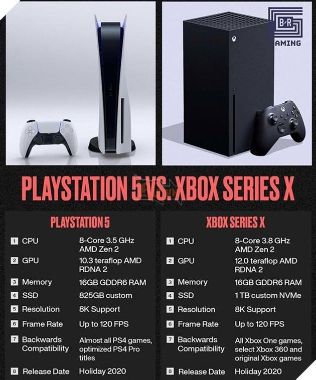 Xbox Series X & Xbox Series S: Khi nào được ra mắt, Thông số kỹ thuật, Giá cả, Trò chơi, v.v. 3