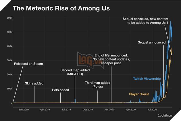 Among Us: Hơn 100 triệu lượt tải xuống, hầu hết là trên nền tảng di động 3