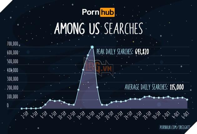 Among Us là một trong những tìm kiếm phổ biến nhất trên PornHub 2