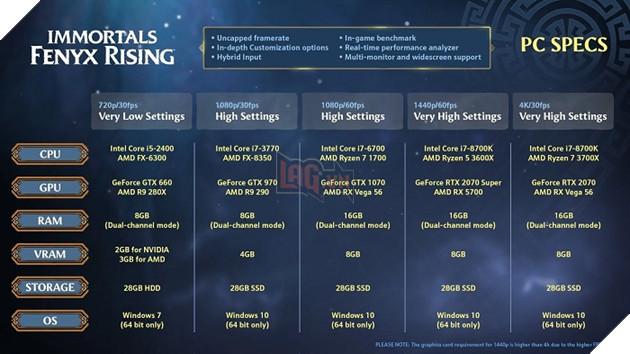 Immortals Fenyx Rising chính thức tiết lộ cấu hình cần thiết trên PC