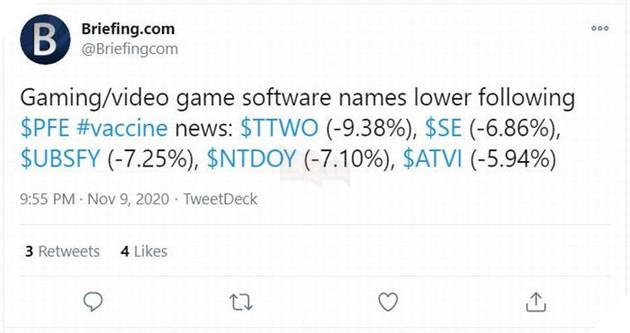 Chuyện thật như đùa: Vắc xin COVID-19 làm giảm cổ phiếu công ty game 2
