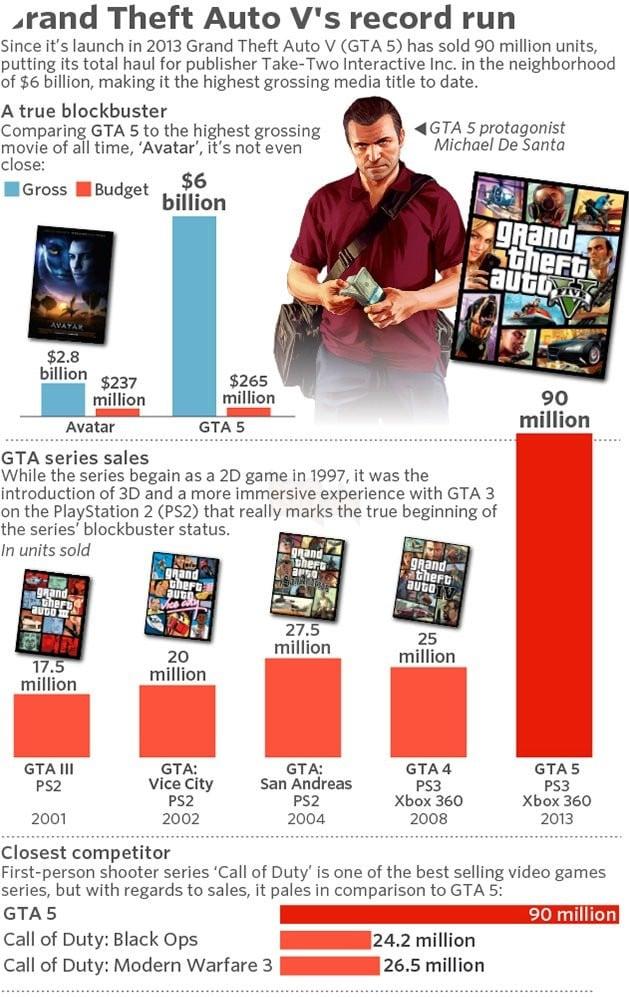 GTA V tiếp tục càn quét thêm nhiều kỷ lục bán hàng với triệu bản được bán