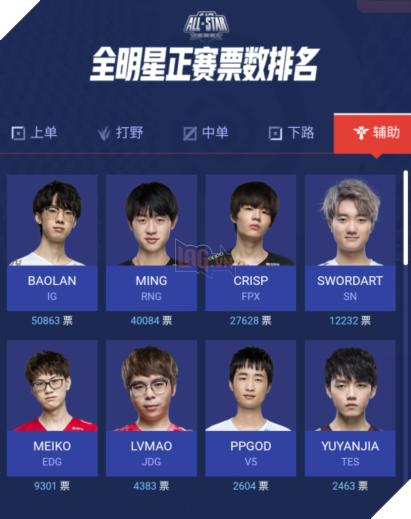 LMHT: Những gương mặt sáng giá nhất LPL để tham dự All Star 2020 chính thức xuất hiện 7