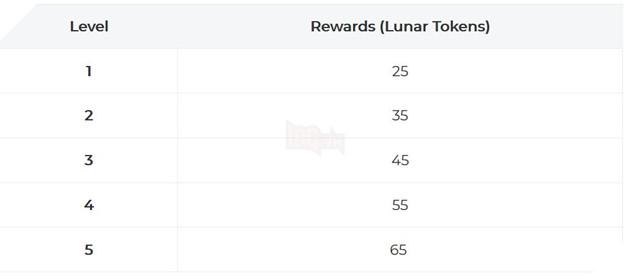 Liên Minh Tốc Chiến: Hướng dẫn cách kiếm Lunar Token và chuỗi sự kiện Lunar Beast 3