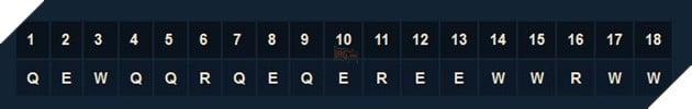 LMHT: Hướng dẫn Gwen mọi vị trí với Bảng ngọc và trang bị mạnh nhất Mùa 11 cho tân thủ 6