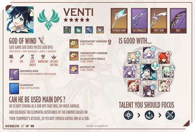Genshin Impact: Cách chơi Venti đầy đủ với trang bị và Di Vật cho sát thương Cung Gió mạnh nhất 5