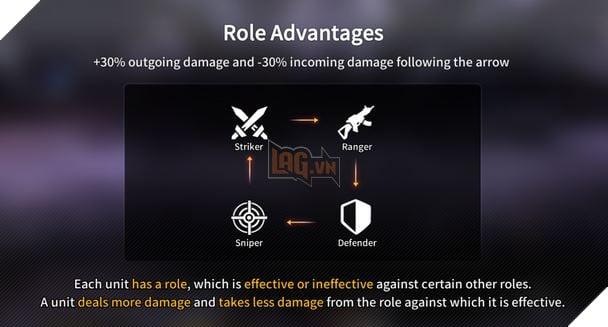 Counter Side: Hướng dẫn cách xây dựng đội hình cơ bản mạnh nhất cho PvP và PvE Tân thủ 2