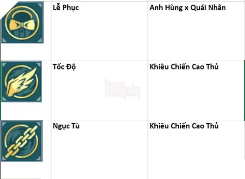 One Punch Man: The Strongest - Hướng dẫn Trang bị mạnh nhất theo tất cả Tướng dành cho tân thủ 10