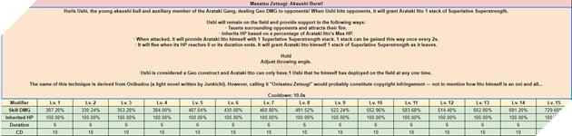 Genshin Impact: Tổng hợp thông tin của Itto - Bộ kĩ năng, Cung Mệnh, đồ nâng cấp đã bị leak 4